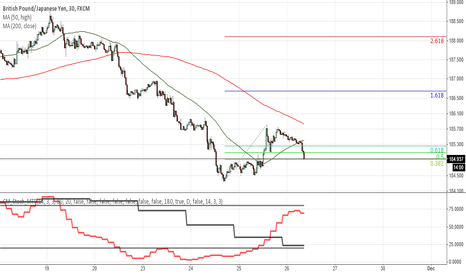 GBPJPY: 30 Oct- GBPJPY- Long