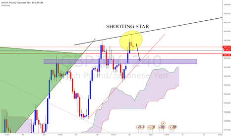 GBPJPY: GBPJPY - Shooting star pattern