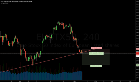 EUSTX50: EUSTX50 Broke the trendline to the downside