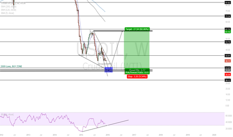 USOIL: Its nearly time!