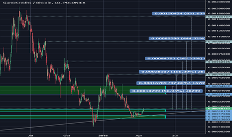 GAMEBTC: Long at 0.00017939 - Targets Below