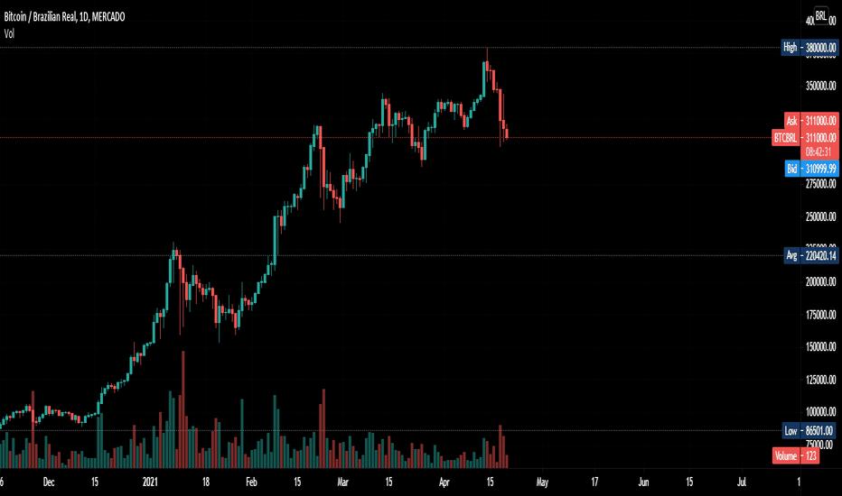 tradingview bitcoin brl)