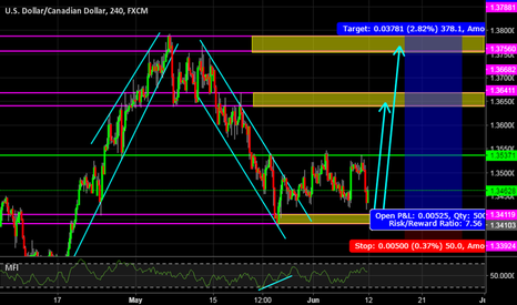 USDCAD: USDCAD 4H BUY!