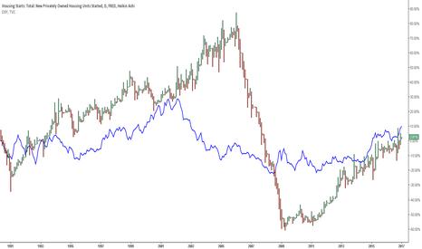 HOUST: Étude sur données de Housing Starts (USA) et Indice du Dollar US