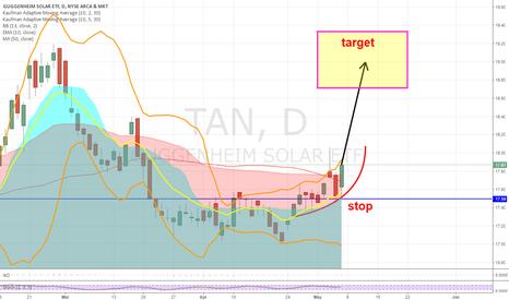 TAN: Tan on curves for profit