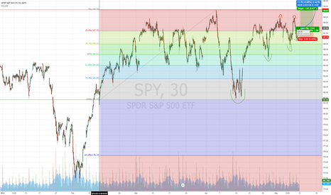SPY: $SPY Price Range: $181.32 to $189.62; Looks to Break Out