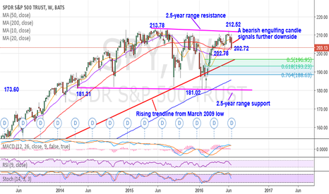 SPY: Expects further consolidation within 2.5-year range near term