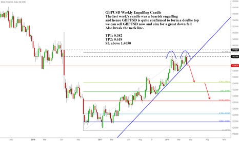 GBPUSD: GBPUSD Weekly Engulfing Candle