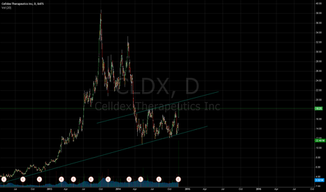 CLDX: Channel