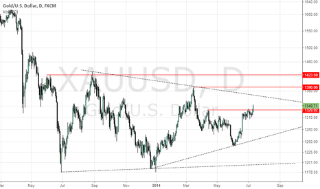 XAUUSD: Probable long opportunity in gold