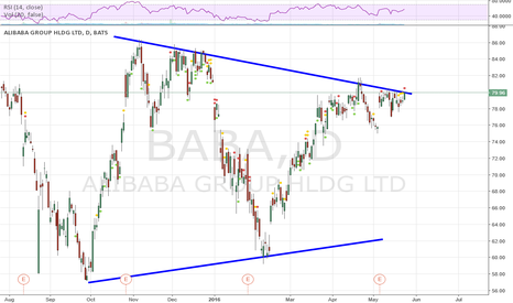 BABA: BABA Long above $80