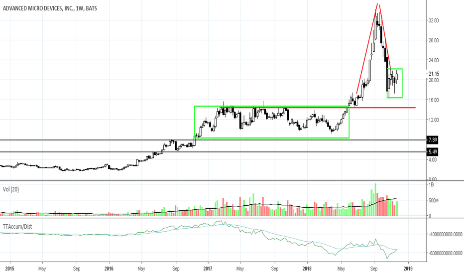 AMD: AMD Stock: Inverted V Top at Strong Support