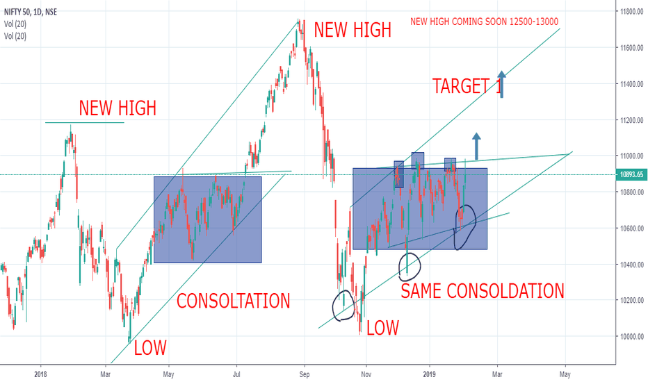 NIFTY: NIFTY TOUCH 12000 COMING SOON