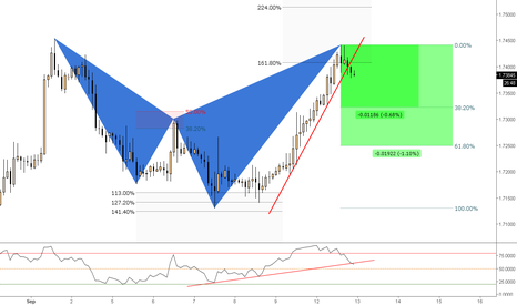 GBPCAD: (2h) Bearish Shark @161%  territory