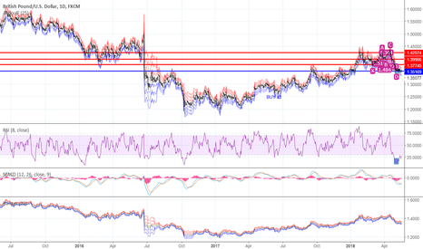 GBPUSD: The GBPUSD is on the verge of a big move