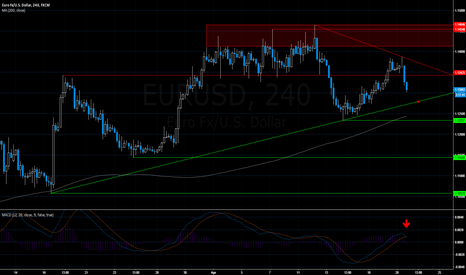 EURUSD: EURUSD: 4H Head & Shoulders; Short On A Break Of Uptrend