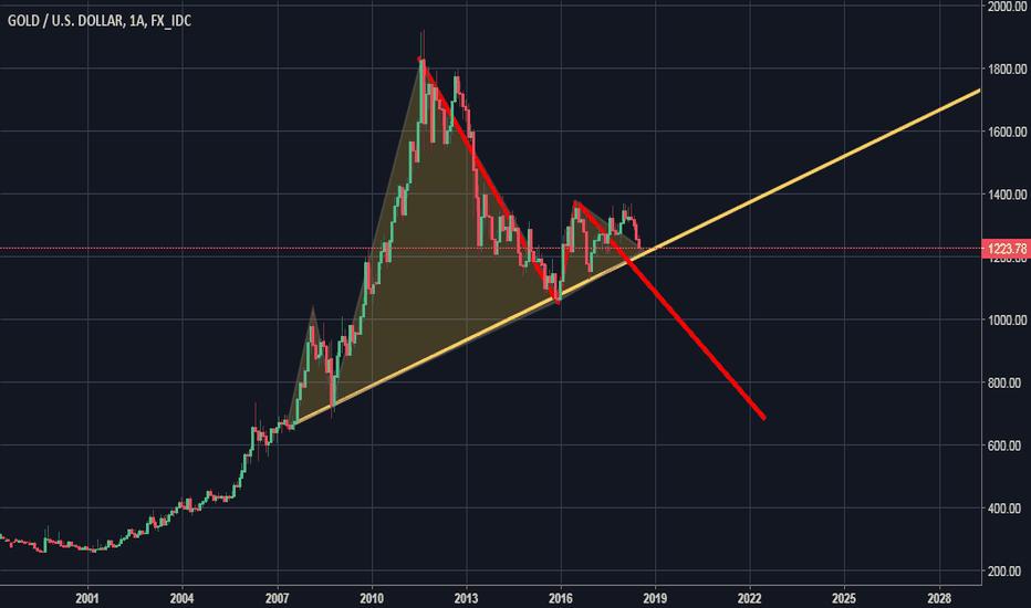 XAUUSD: gold will down