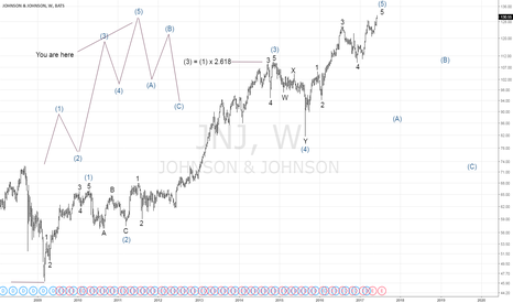 JNJ: Elliott Wave Johnson & Johnson (JNJ)
