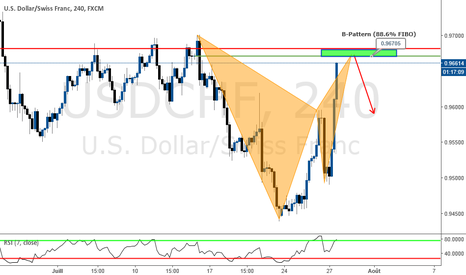 USDCHF: B-PATTERN : OPPORTUNITE SHORT
