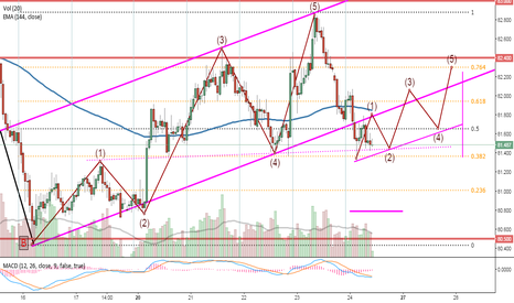 NZDJPY: new wave