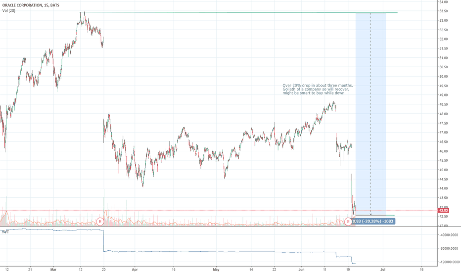 ORCL: ORACLE LONG BUY STOCK!!