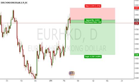 EURHKD: EURHKD SHORT