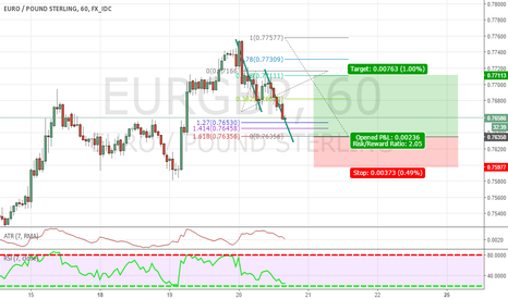 EURGBP: HERE A FIB INVERSION ON EUR/GBP