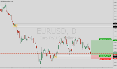 EURUSD: EURUSD near daily demand zone