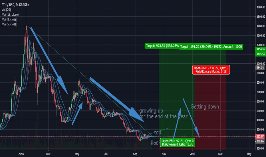 ETHUSD: Futur of ETH/USD (NOT SURE)