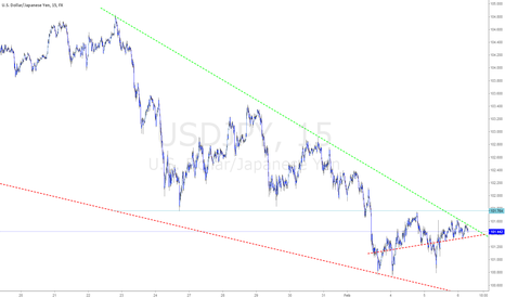 USDJPY: $USDJPY descending/bullish wedge