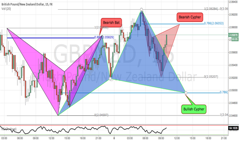 GBPNZD: Staying in the Opportunity Flow: GBPNZD