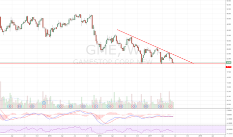 GME: Monster descending triangle. Nice find @BallinOut