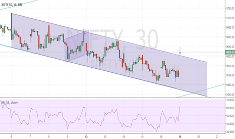 NIFTY: Nifty breaks out of channel