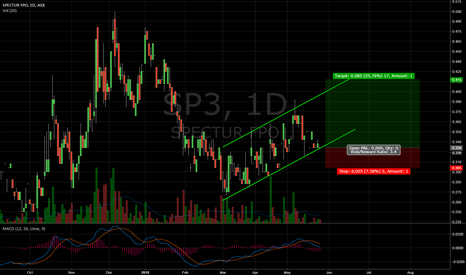 SP3: $SP3 channel trade
