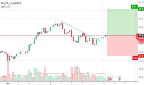 ETHUSD: ETH/USD покупка