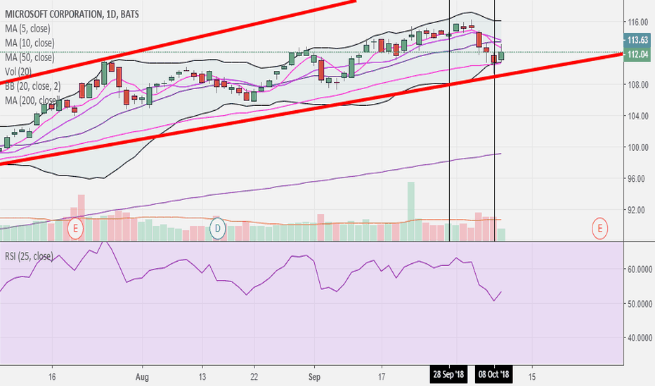 MSFT: $MSFT Coming off of trend lines nicely BULLS! RSI pretty fancy 2