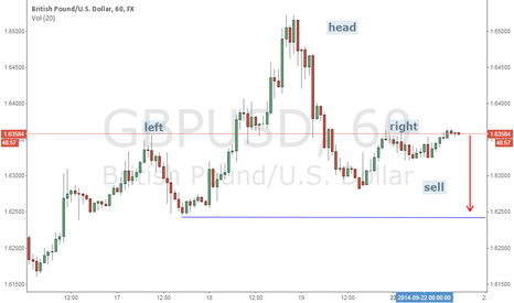 GBPUSD: head and shoulder