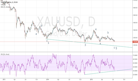 XAUUSD: Gold 1100 end of the road for bears?