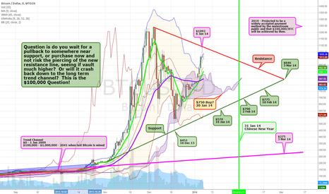 BTCUSD: Bitcoin - The $100,000 Question