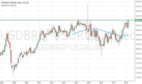 USDBRO*USDRUB: редкий случай за 10 лет - нефть в рублях дороже 4000...