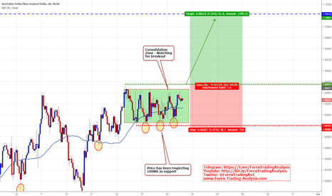 AUDNZD: AUD/NZD Consolidation Breakout Long