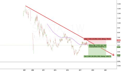 SANTA: Banco Santander short Einstieg