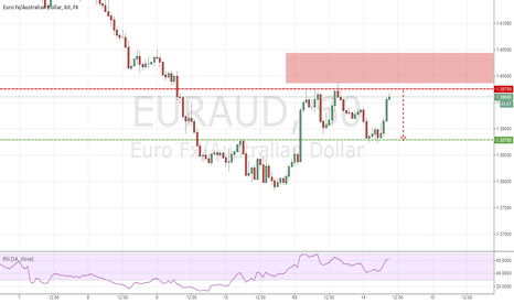 EURAUD: Possible EA Short