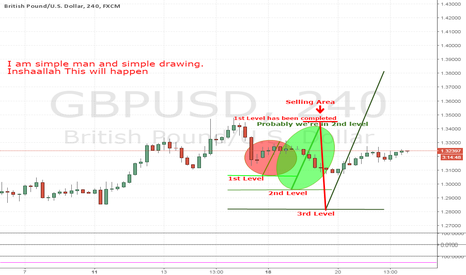 GBPUSD: We are in 2nd level
