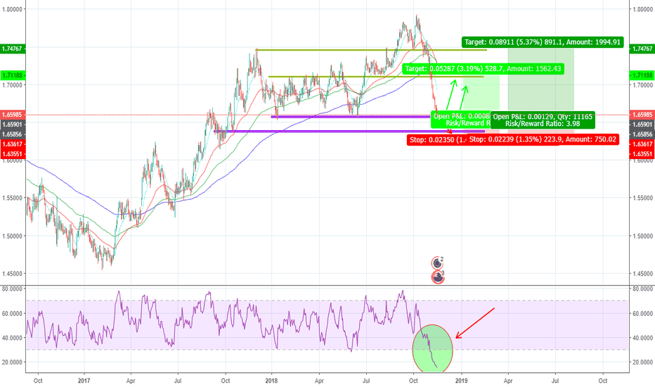 EURNZD: EUR/NZD next weeks