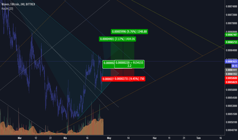 WAVESBTC: WAVES/BTC hedef analizi >>>