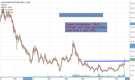 GMRINFRA: GMR infra made rounding bottom