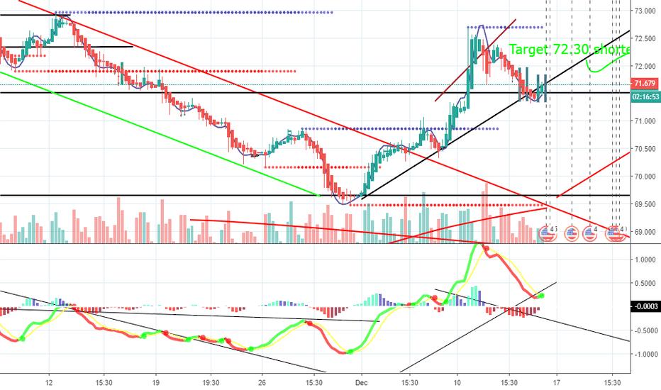 USDINR: USDINR four hour chart looks bullish Long 72.30 Target