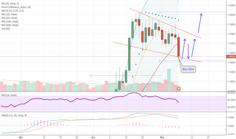 EURCHF: EURCHF Consolidating In Bull Flag