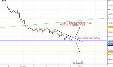 GBPUSD: GBPUSD, British Pound/ U.S Dollar, Chiến lược giao dịch H4